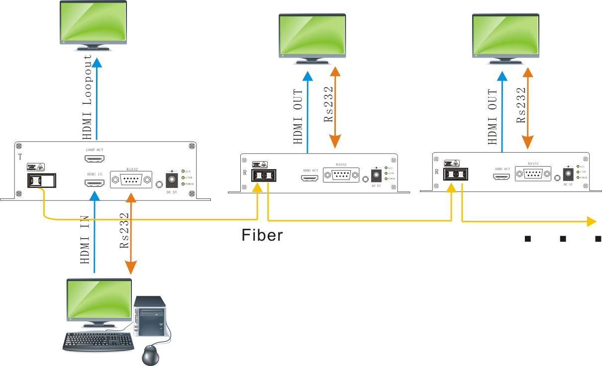 Tandem HDMI Fiber Optic Extender,support: 1920 × 1080 @ 60Hz DVI / HDMI audio and video signals &rea