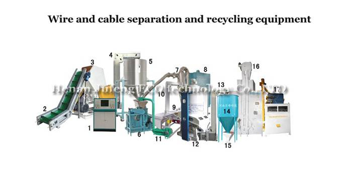 Wire and cable separation and recycling equipment