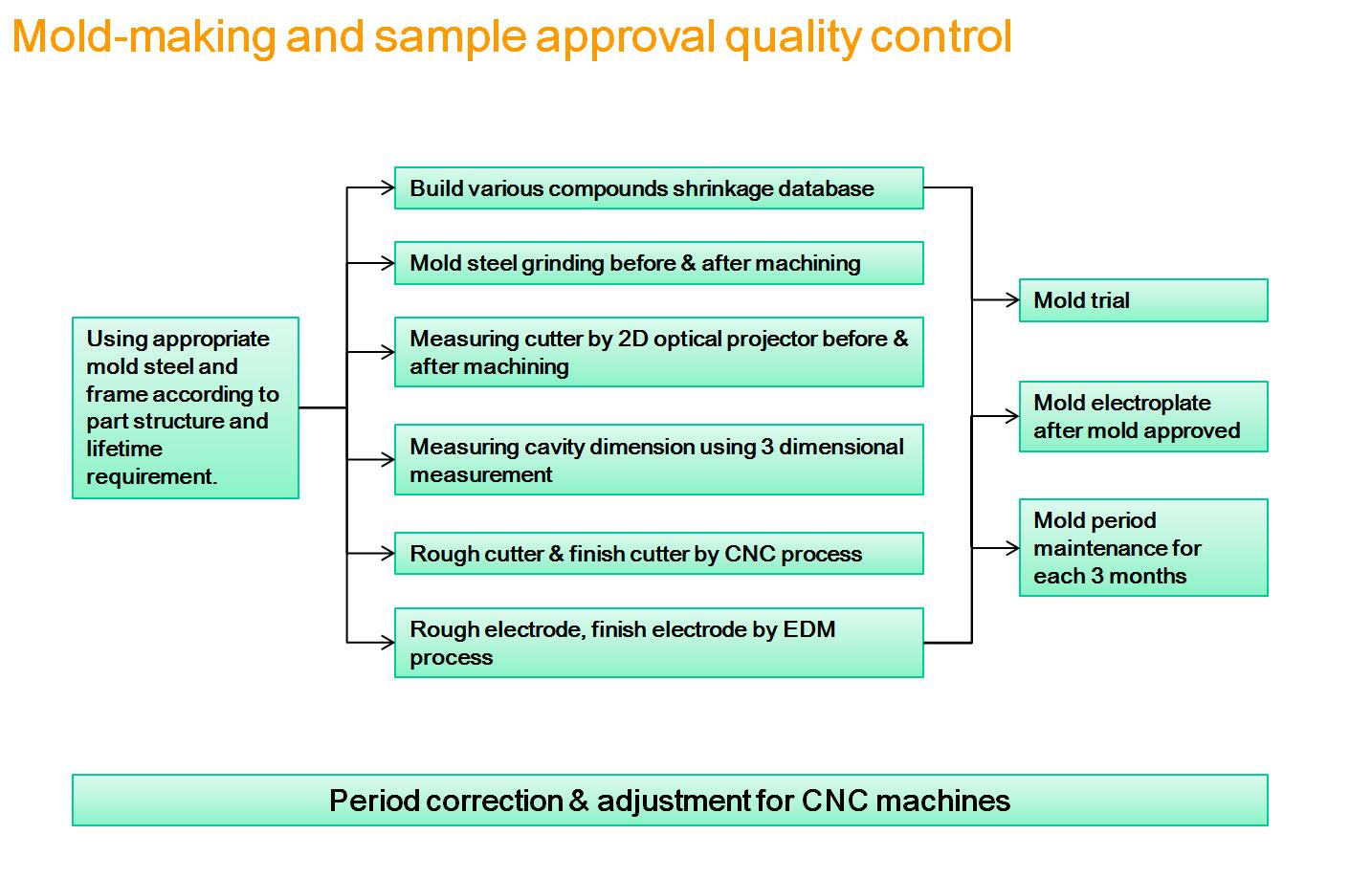 Injection plastic products QUALITY CONTROL SYSTEM
