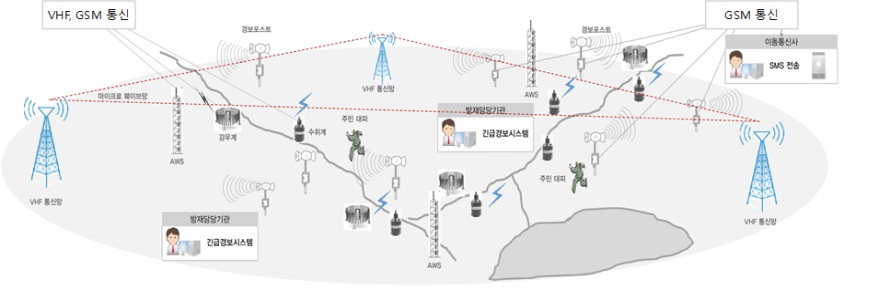 Disaster preventive early warning and response system