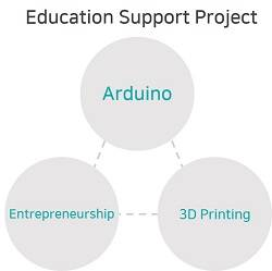 Education Support Project/Service