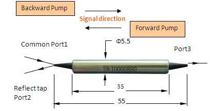 PM Isolator + Filter WDM Hybrid (PMIWDM T1550/R980, T1550/R1060)