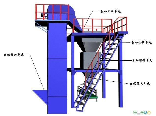 BB fertilizer single bag batching and blending system from SANNONG Mechanical