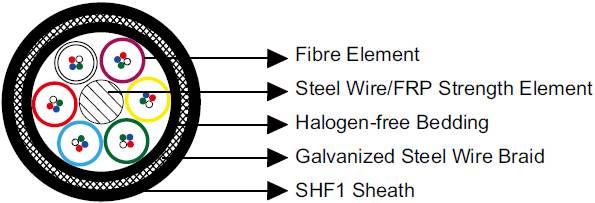 NEK 606 Standard Optical Fibre Cables,F1 QFCI