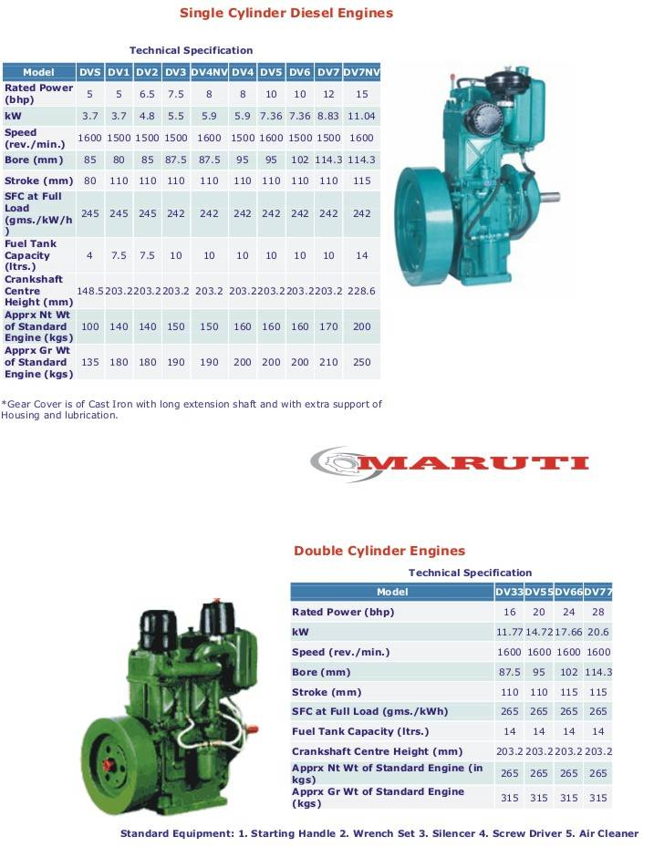 Diesel Engines water cooled (Petter / Lister type)