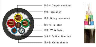 optical fiber composite low- voltage cable(OPLC)