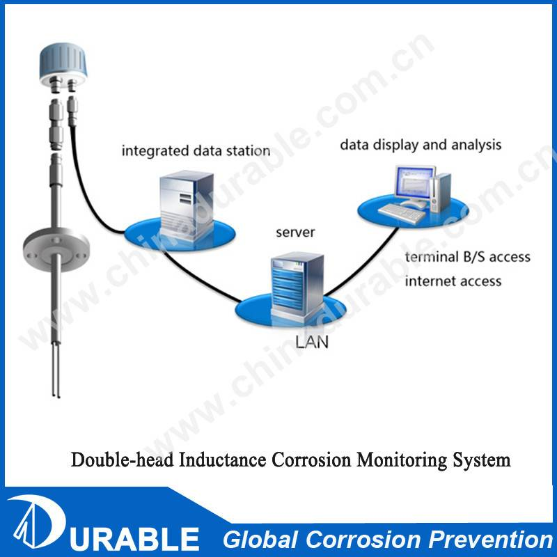 Corrosion Monitoring Double-head inductance corrosion monitoring system