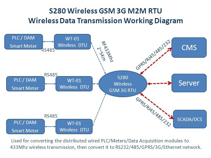 Data Acquisition Modules, PLC Data Via RS485 Serial Port to 433 MHz Wireless Network S280