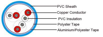 Instrumentation Cables French Standard (NF M 87-202)
