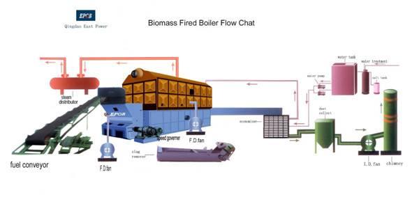 industrial coal fired steam boiler coal fired steam boiler for sale