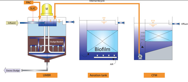 Dual Sludge KNR(Kwon's Nutrients Removal) Process (Modifying process)