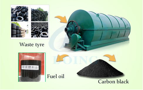Converting waste tire to fuel oil pyrolysis plant