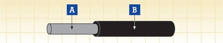 EN50264-2-1 Rolling Stock Cables,FIREROL Standard Wall Single Core Unsheathed 0.6/1kVor1.8/3kV