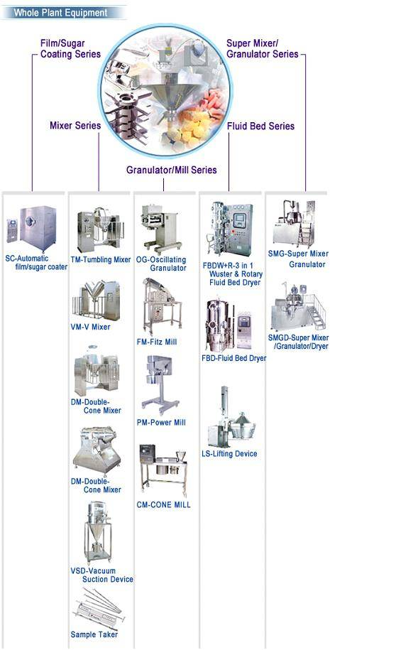 PARMACY CHEMISTRY FOOD whole plant equipment