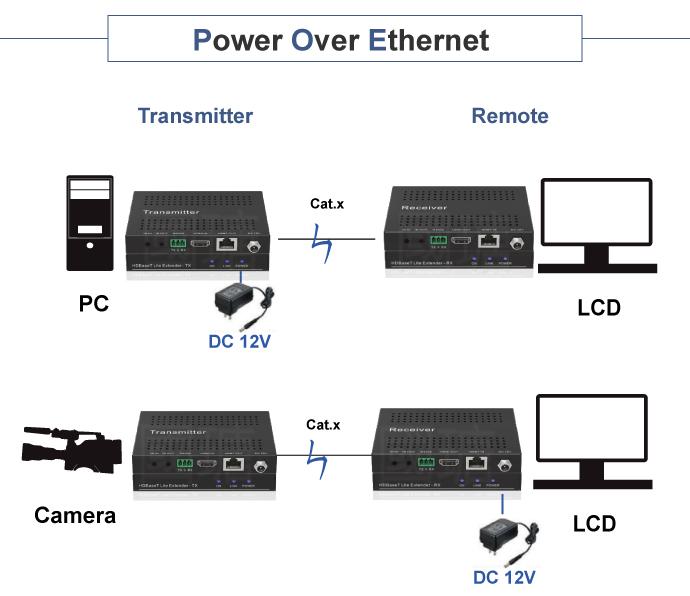 Mini HDMI / RS-232 / IR over HDBaseT Extender-4K / POC