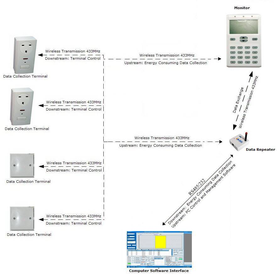 Centralized Electricity Energy Saving Management System