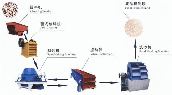Building Stone Production Line