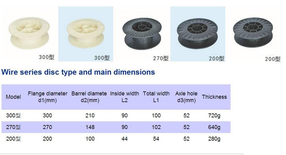 Welding wire series disc