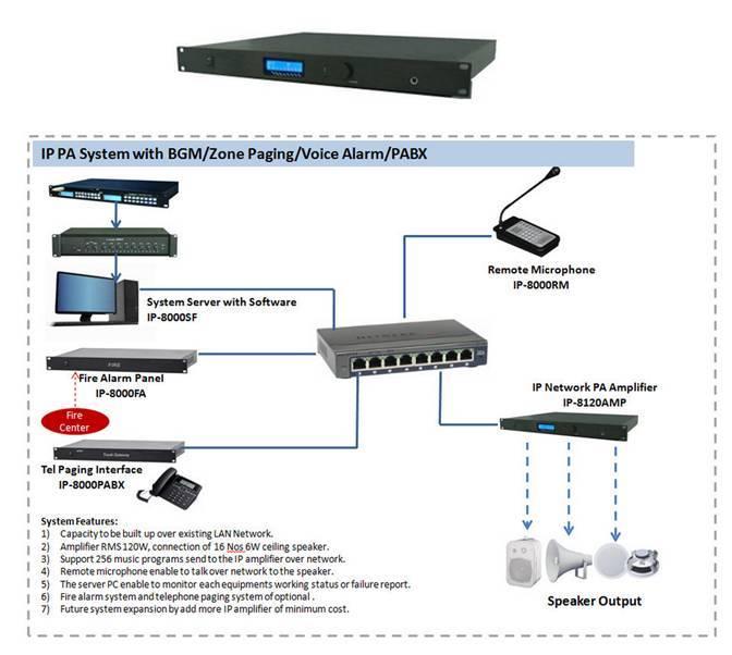IP Network PA Amplifier (120W)