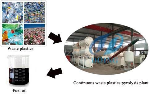 Manufactruing waste plastic to fuel pyrolysis plant