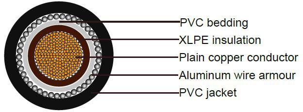 BS 5467 Armoured Power Cables, 600/1000V