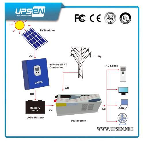 Solar Energy System Power Inverter for Office Equipment