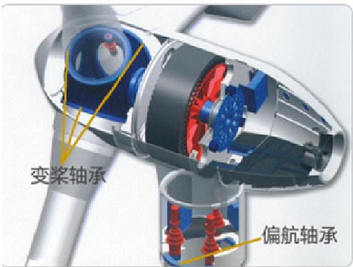 Special bearings for wind power generation