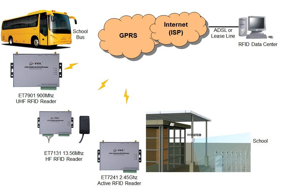 RFID Access Control for School and safe SMS solution