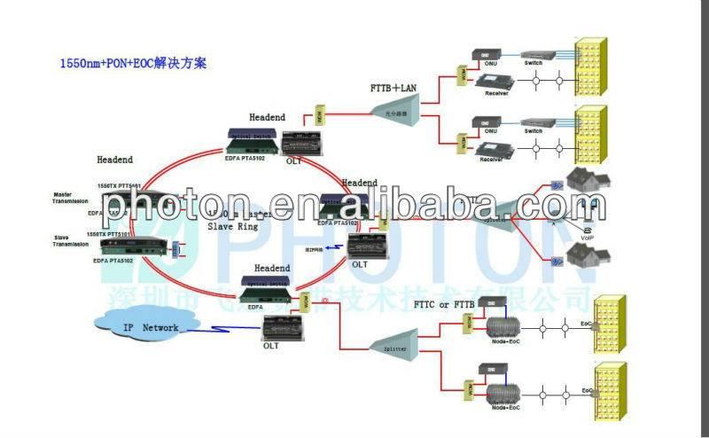 PON and EOC Optical Fiber Solution